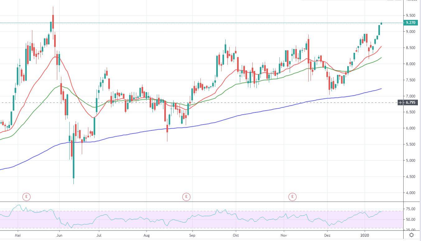 NEL ASA-Aktie: Insider verkaufen Aktien